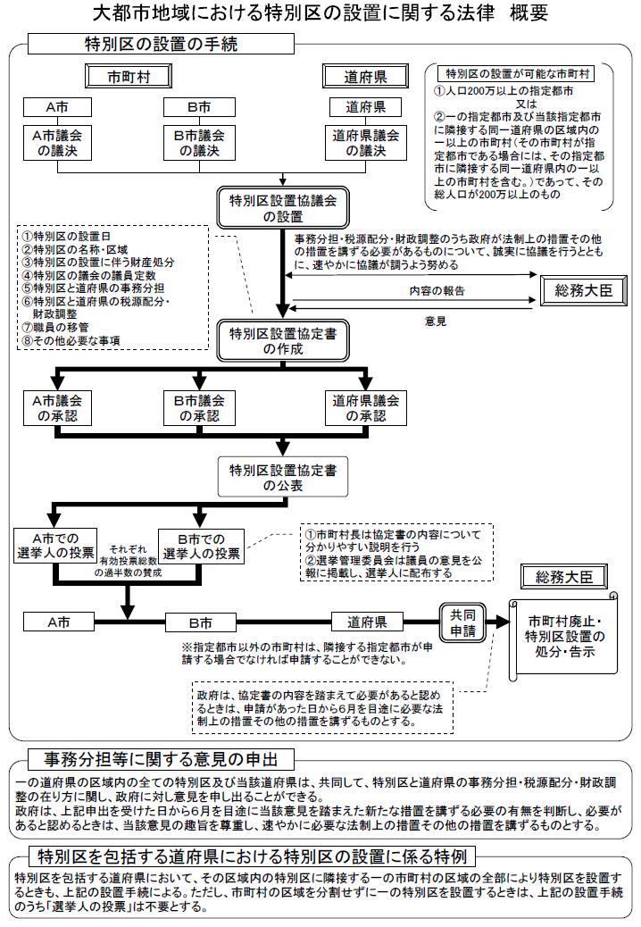 大阪都構想、11月1日に住民投票…用紙に ...